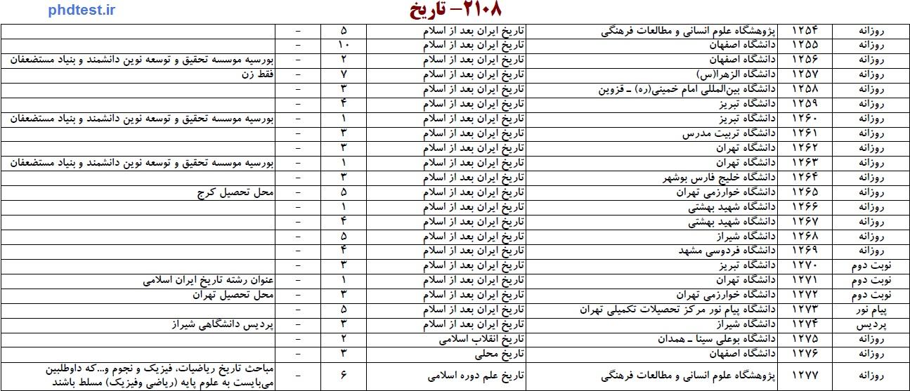 2108-تاریخ ایران بعد از سالام
