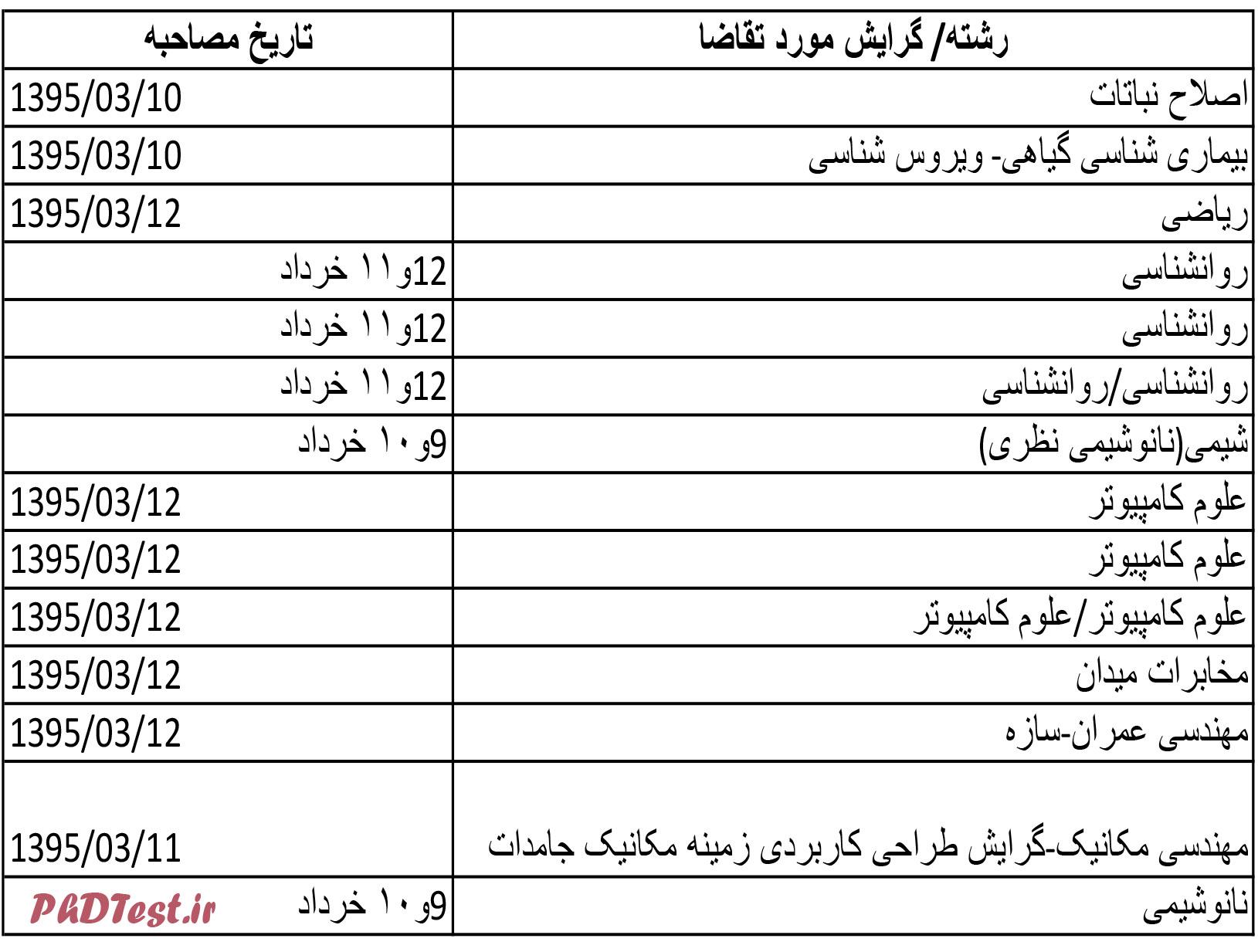 doctora-result.xls