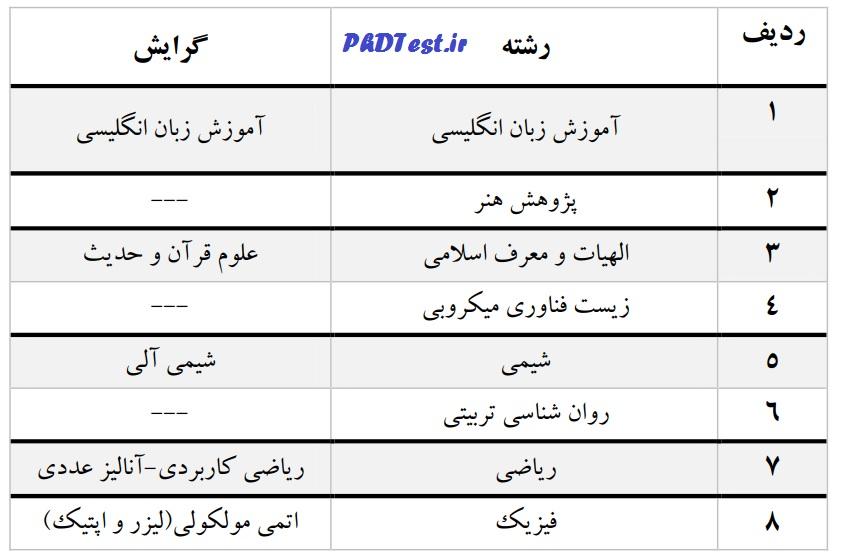 reshte-bedonazmoon-alzahra-phd96-phdtest.ir-