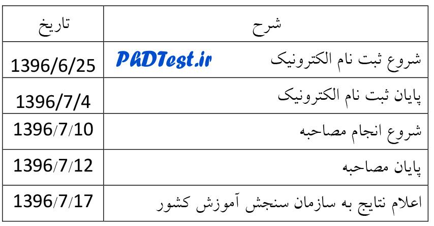 زمان ثبت نام ازمون دکتری پردیس ارس 96 - 97 دانشگاه تهران