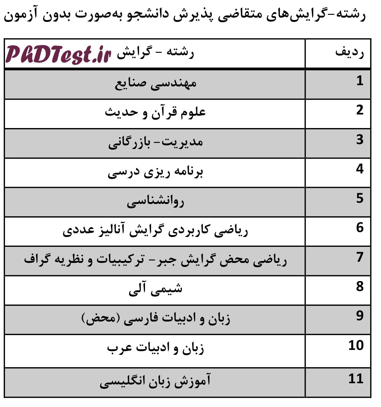 رشته های دکتری بدون آزمون 97 - 98 دانشگاه الزهرا