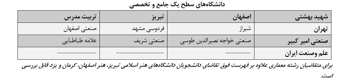 رشته های دکتری بدون ازمون دانشگاه شهید بهشتی 97 - 98
