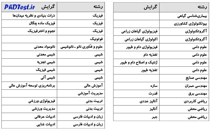 رشته های دکتری بدون آزمون دانشگاه کردستان 98 - 99