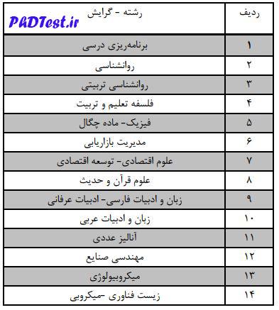 رشته های دکتری بدون آزمون 98 دانشگاه الزهرا