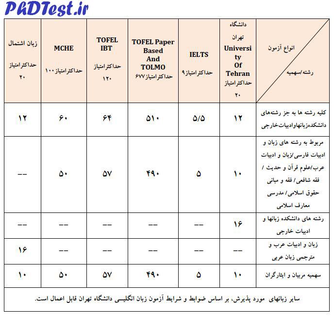 دکتری بدون کنکور پردیس کیش دانشگاه تهران 98