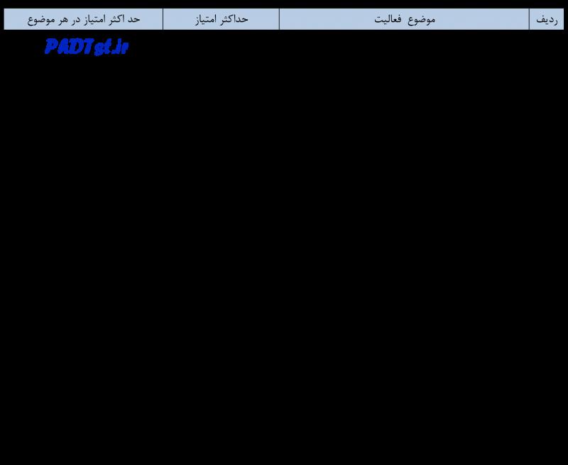 نحوه امتیازدهی مصاحبه دکتری دانشگاه تهران 98