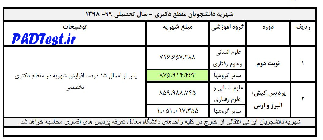 شهریه دکتری شبانه و پردیس دانشگاه تهران 98