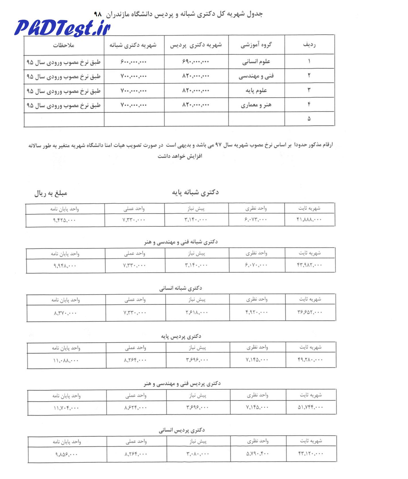 شهریه دکتری شبانه و پردیس دانشگاه مازندران 98 - 99