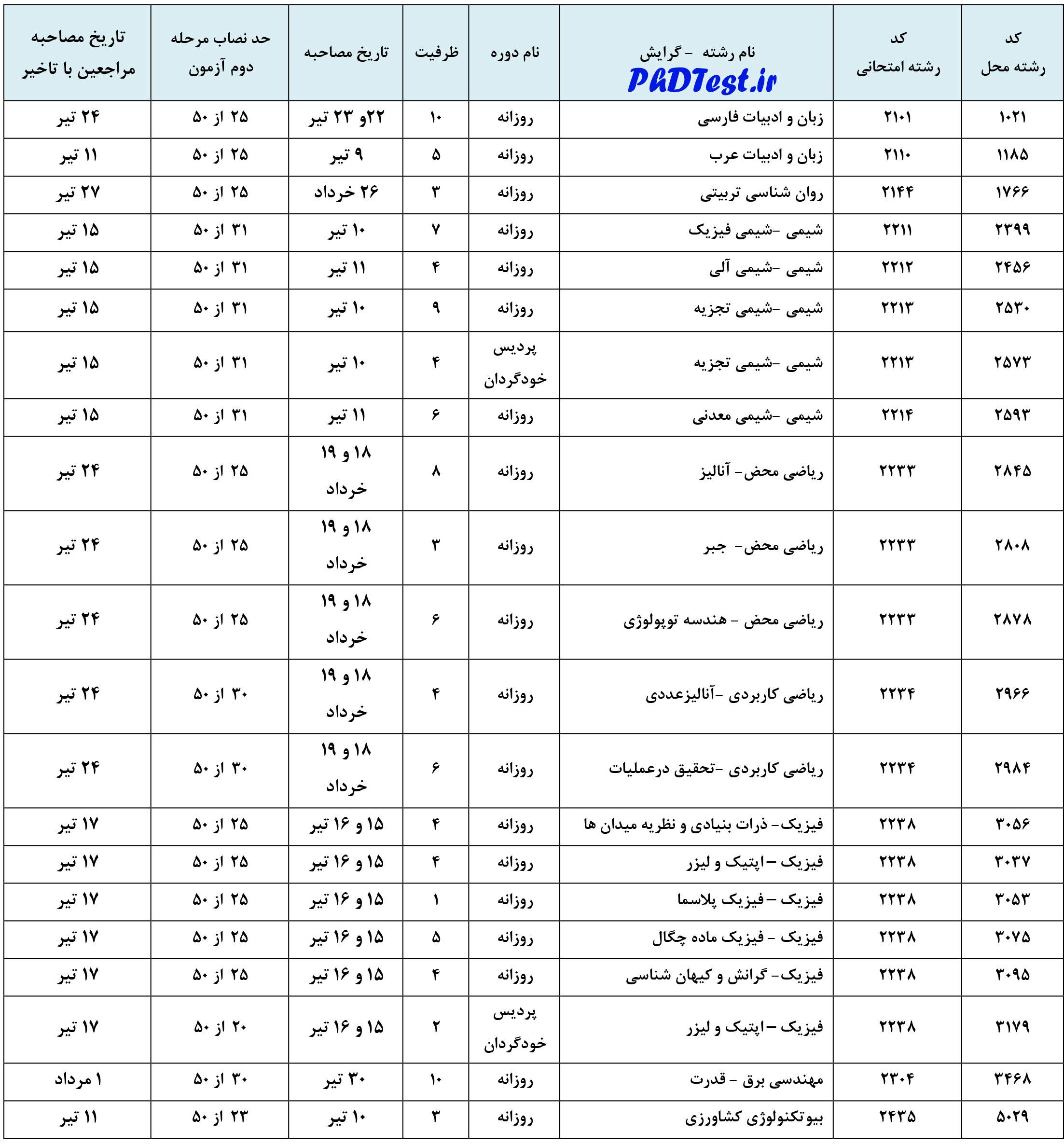 زمان مصاحبه دکتری دانشگاه شهید مدنی 98