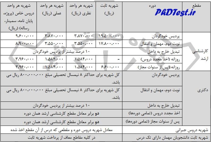 شهریه دکتری پردیس و شبانه دانشگاه صنعتی شیراز 98 - 99