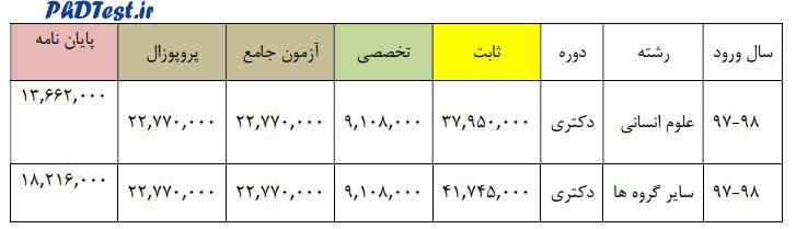 شهریه دکتری شبانه دانشگاه شهید رجایی 98