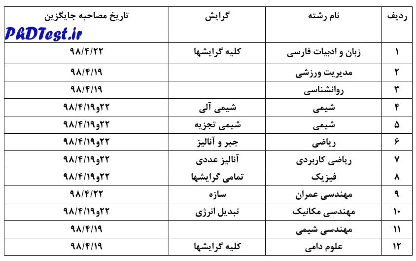 زمان مصاحبه مجدد دکتری 98 دانشگاه تبریز