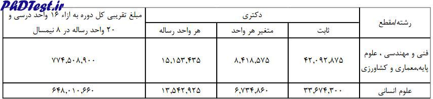 شهریه دکتری شبانه دانشگاه یزد 98