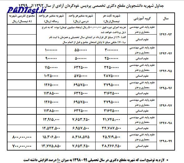 شهریه دکتری پردیس دانشگاه یزد 98