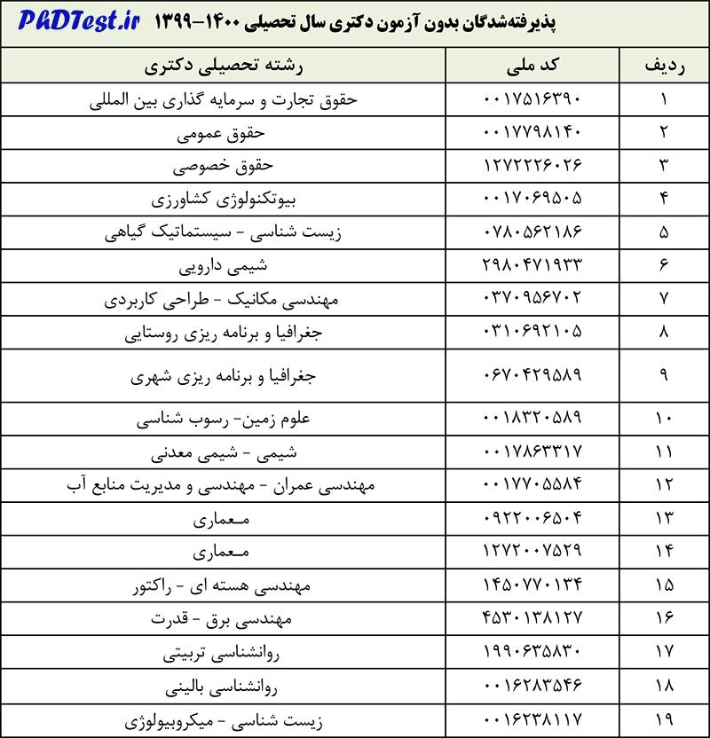 اسامی پذیرفته شدگان دکتری بدون آزمون 99 دانشگاه شهید بهشتی