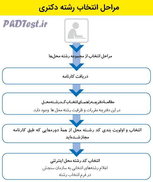مراحل انتخاب رشته دکتری 1400