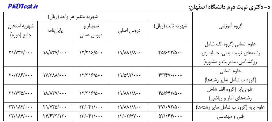 شهریه دکتری شبانه 1400 دانشگاه اصفهان