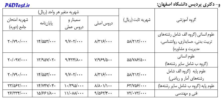 شهریه دکتری پردیس 1400 دانشگاه اصفهان