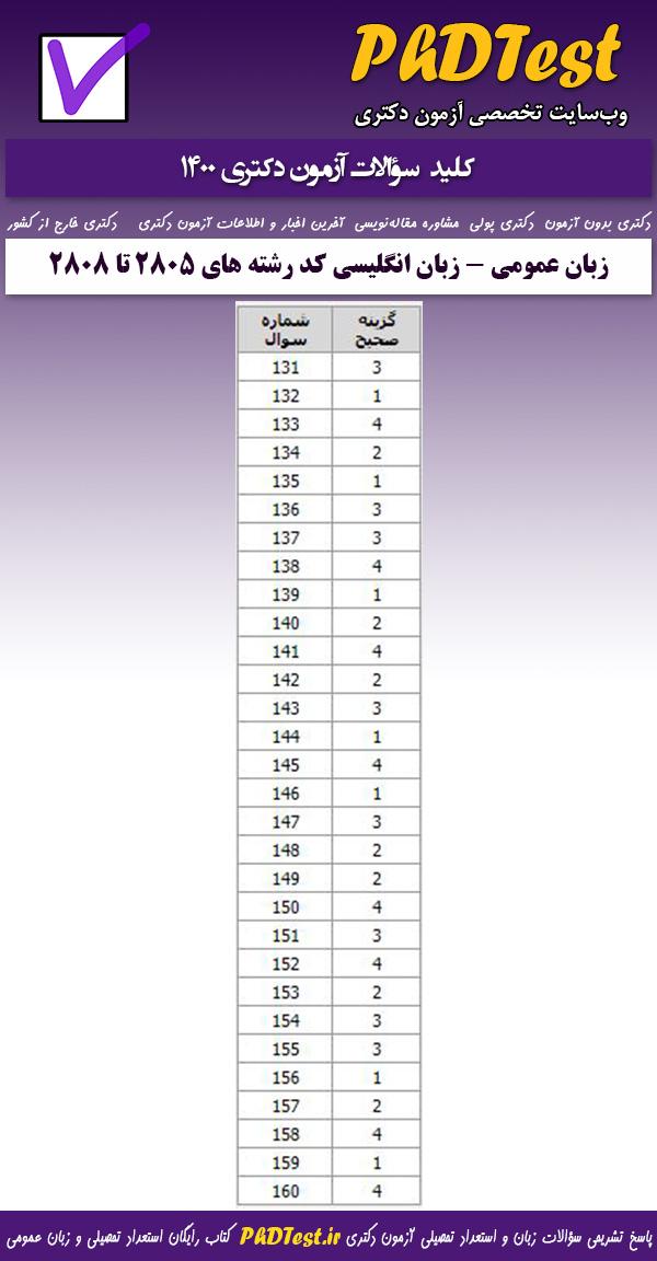 کلید سوالات کنکور دکتری زبان عمومی 1400 ویژه کد رشته های امتحانی 2805، 2806، 2807، 2808