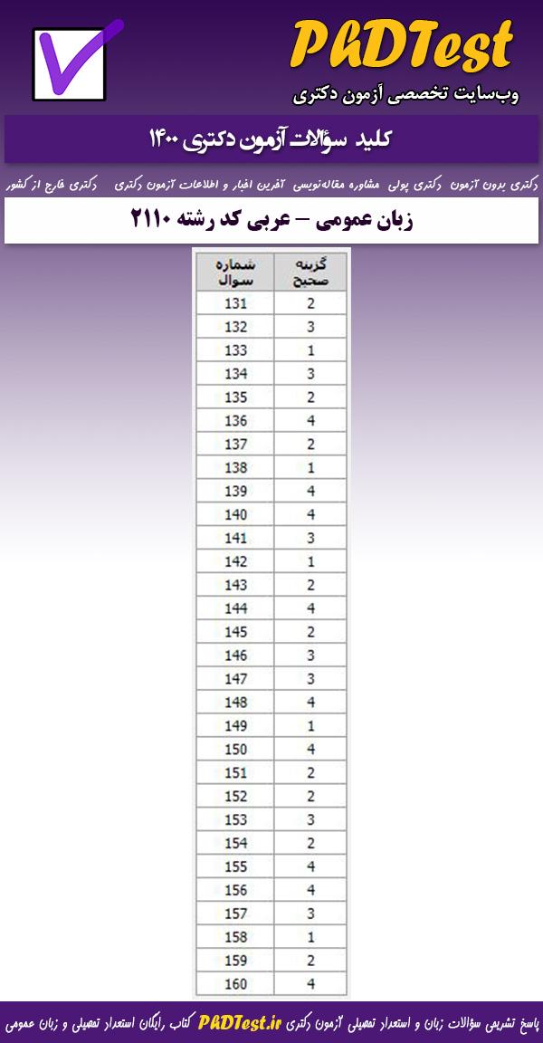 کلید سوالات کنکور دکتری زبان عمومی 1400 گروه علوم انسانی (ویژه زبان و ادبیات عرب)