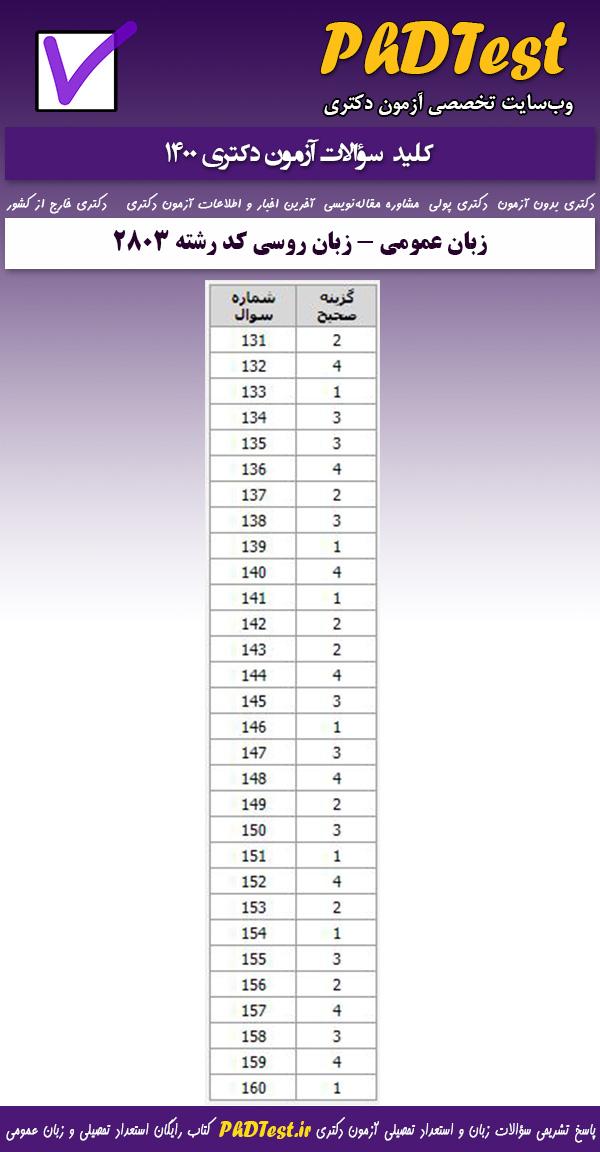 کلید سوالات کنکور دکتری زبان عمومی 1400 ویژه رشته امتحانی زبان روسی کد رشته 2803
