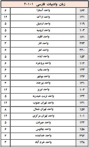 ظرفیت دکتری ادبیات فارسی دانشگاه آزاد