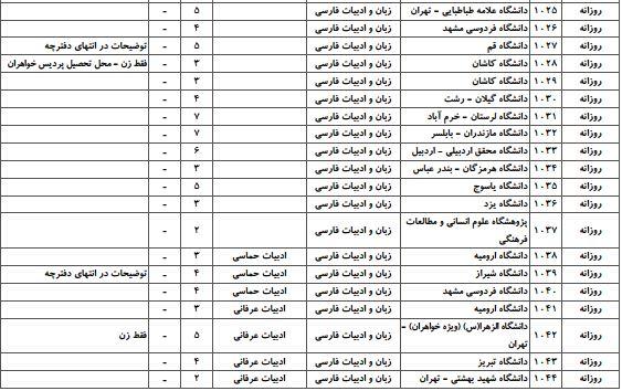 ظرفیت پذیرش دکتری ادبیات فارسی سراسری