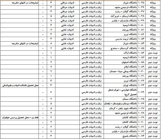 ظرفیت آزمون دکتری ادبیات فارسی سراسری