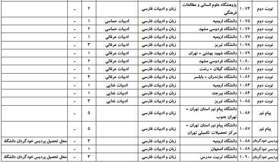 ظرفیت کنکور دکتری ادبیات فارسی سراسری