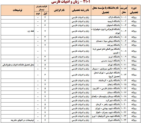 ظرفیت دکتری ادبیات فارسی سراسری